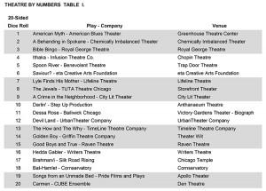 Random Show Chart: 3/27/14 - 3/30/14