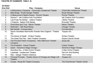 Hey!  It's a chart full of shows!  Grab your dice, roll it, and go see some theatre!