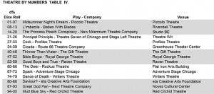 This week's chart.  Grad 2 10-siders and roll to your heart's content.  Then go see a show!