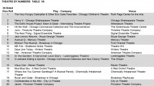 Look!  A list of plays that are playing in Chicago!  Go see one!  Go see more than one!