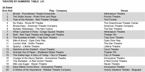 A list of 20 great shows to go see this weekend! Do it!