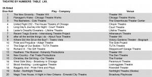 Theatre1234Chart