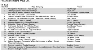 A chart of theatrical performances!  Whoever came up with this had their thinking caps on!