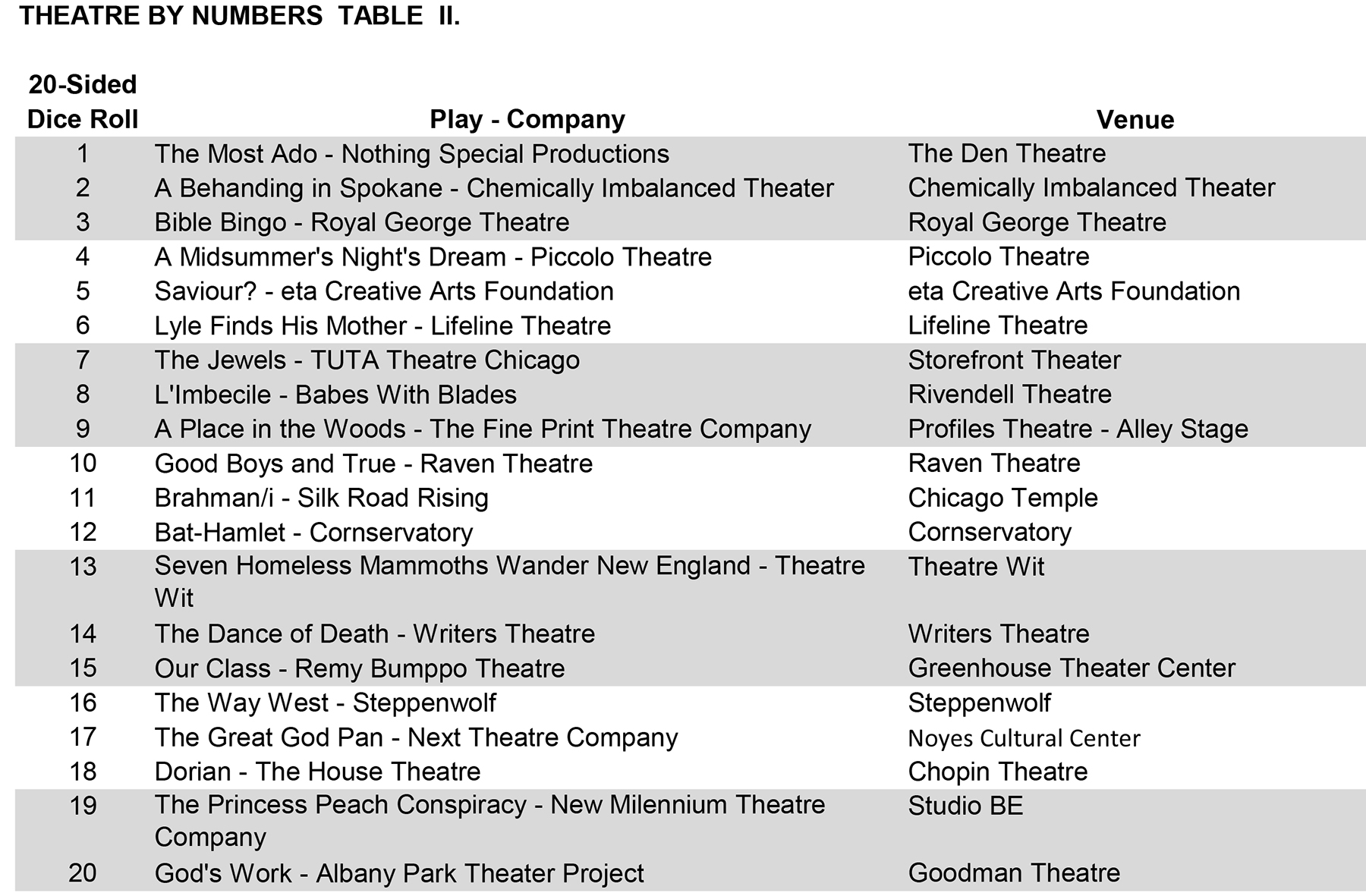 The Beginning: April 2 - 6, 2014 (Preview & Chart)